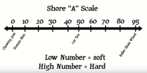 durometer scale